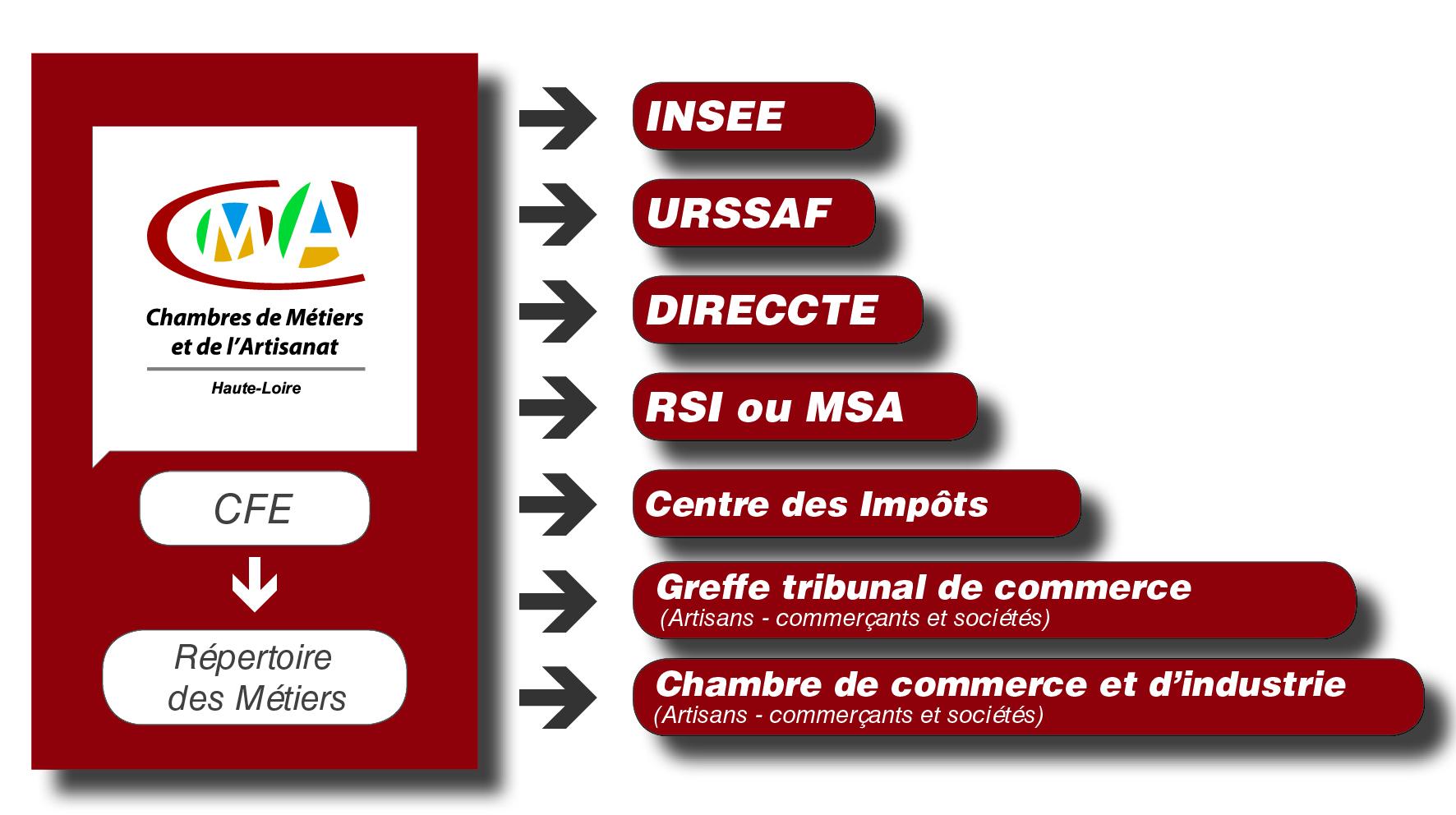 Formalites Chambre De Metiers Et De L Artisanat De La Haute Loire